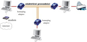 CPL Homeplugplug