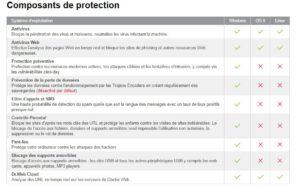 Composant de protection DrWeb